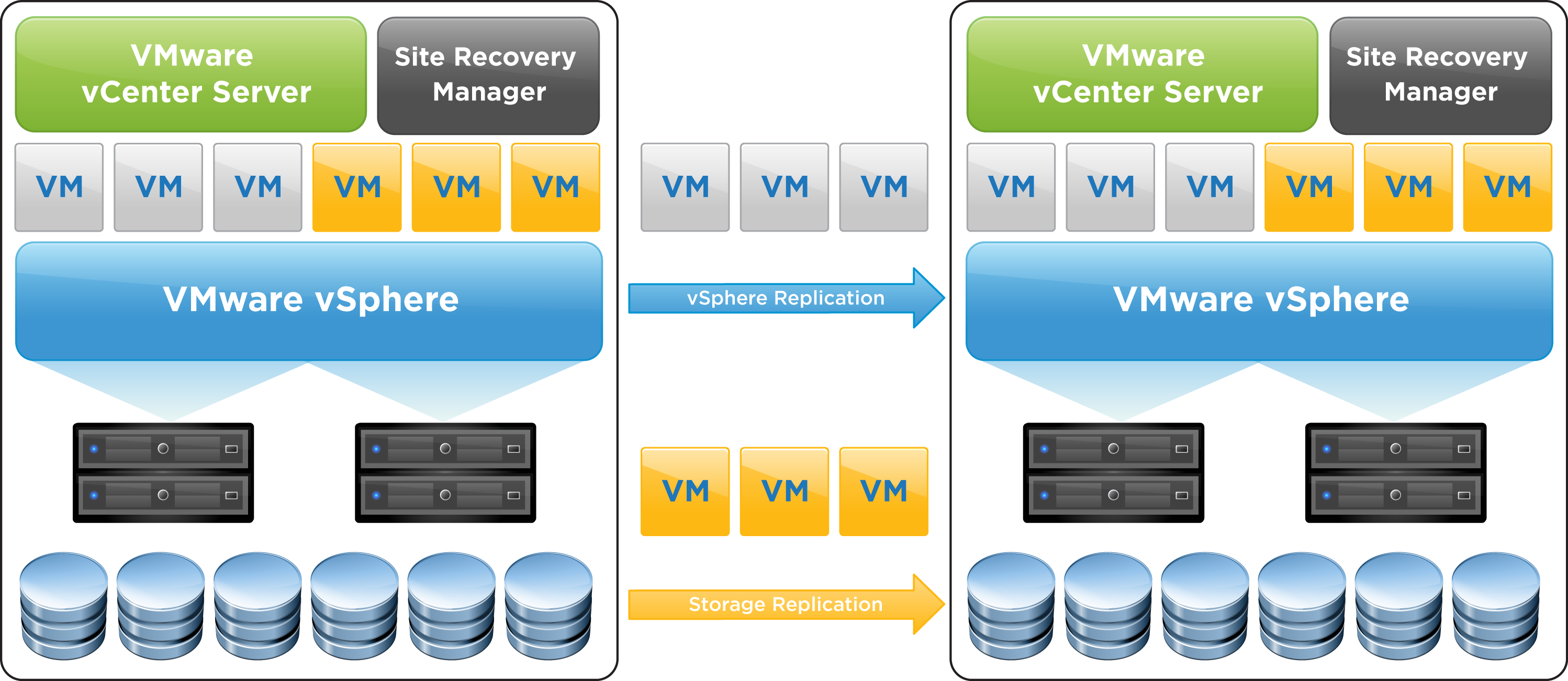 Building A Disaster Recovery Solution Using Site Recovery