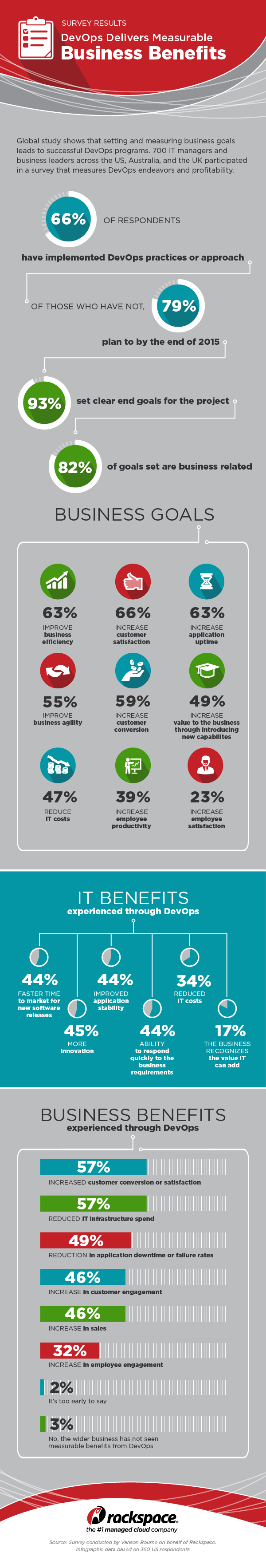 DevOps-Survey-Infographic