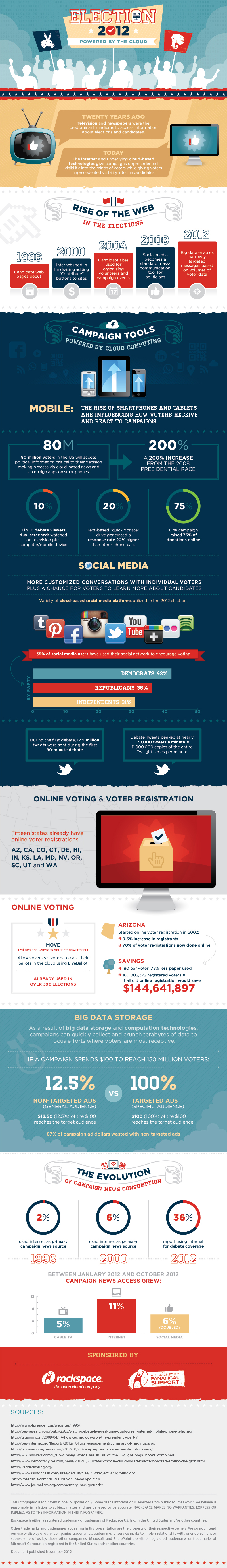 Rackspace  Election 2012: Powered By The Cloud [INFOGRAPHIC]