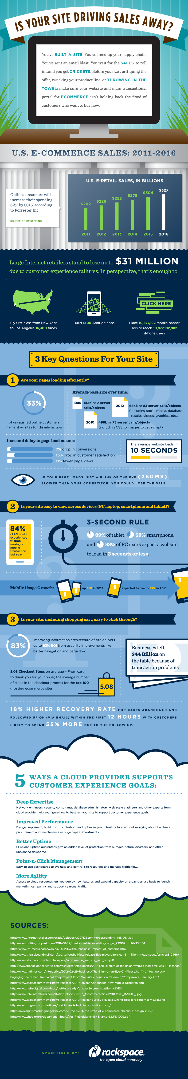 Is Your Site Driving Sales Away Infographic