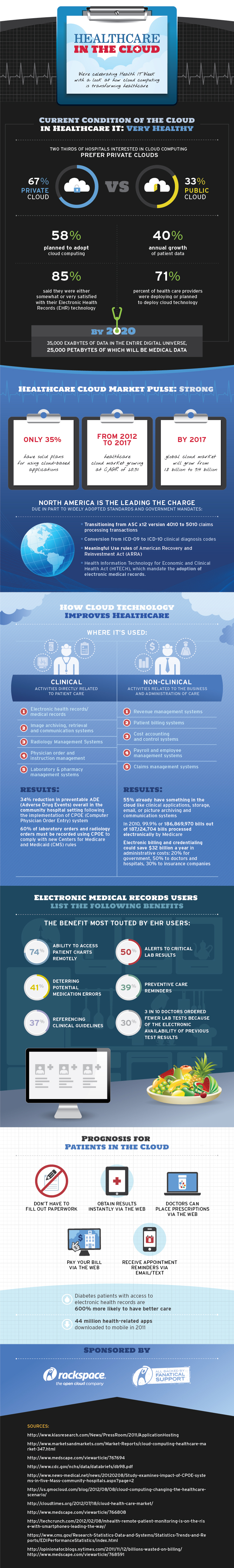 Rackspace® — [Infographic] Healthcare in the Cloud