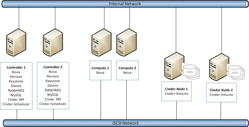 Laying Cinder Block Volumes In Openstack Part 2 Solutions Design