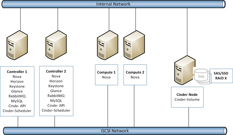 The Diagram Above Was Simplified To Focus On Just Cinder Components I Ve Networking And Controller Nodes Do Not Show All