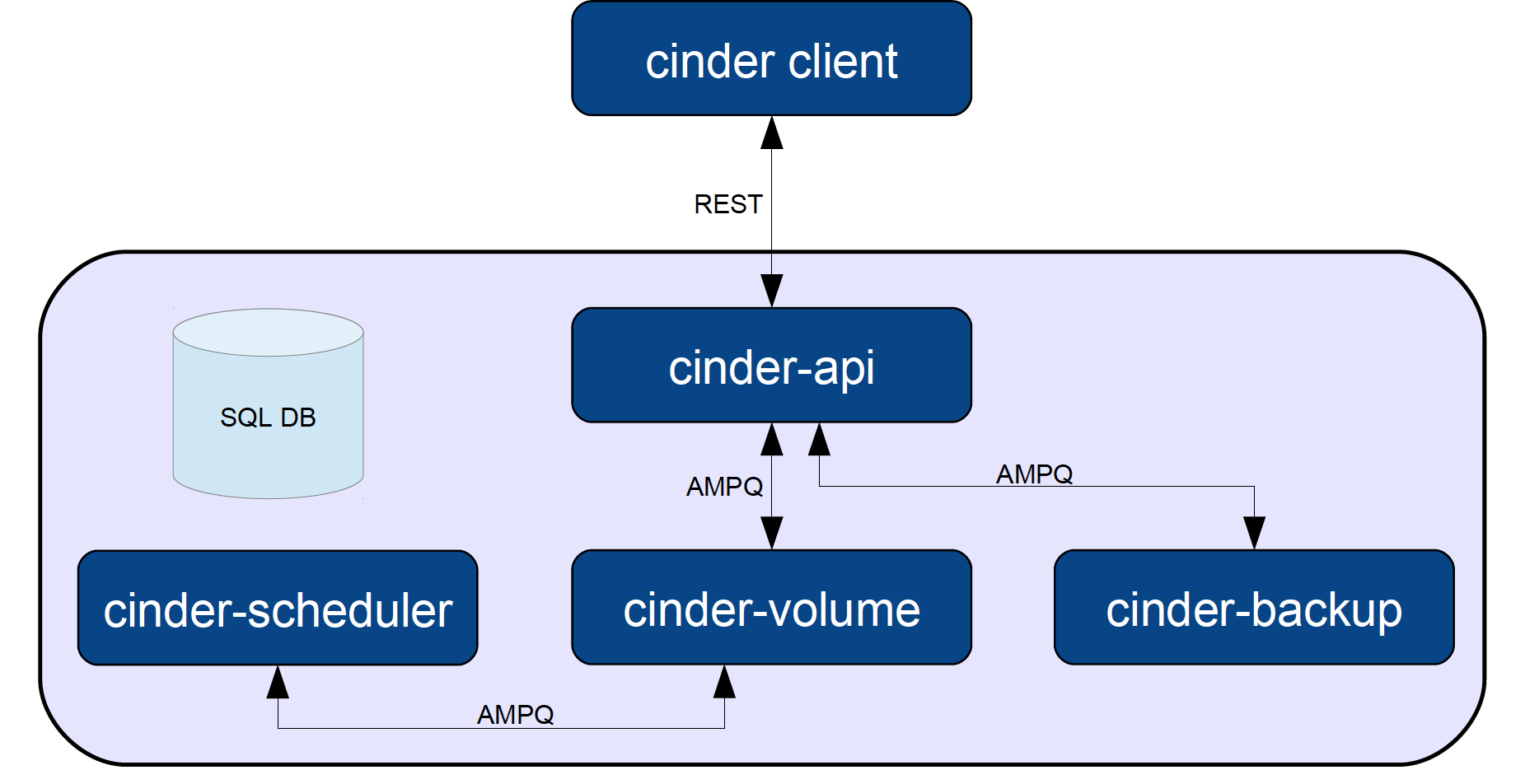 cinder.4 laying cinder block (volumes) in openstack, part 1 the basics the