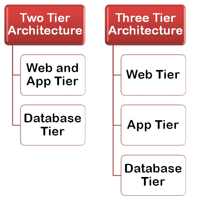 Building an online ecommerce store check out these new for Architecture 2 tiers